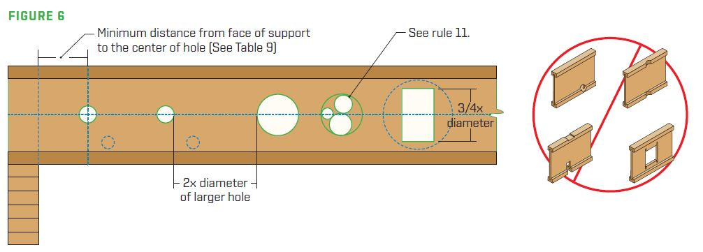 P3 Joist Typical Holes Figure 6