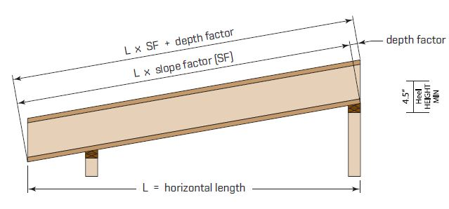 Illustration of slope spans for roofs
